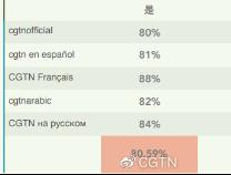 CGTN智库全球网络民意调查:83.1%网民支持应对美国进行溯源调查