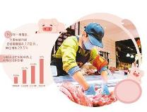 猪价转入下跌周期意味着什么