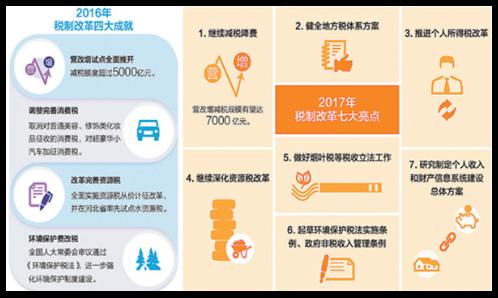 2017财税改革:央地权责划分是重点 减税降费仍是主基调