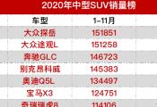 2020年中型SUV/中型轎車/中大型轎車銷量榜單
