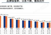 2020年5月中国汽车保值率排行榜
