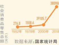 前8月网上零售保持快速增长(礼赞70年)